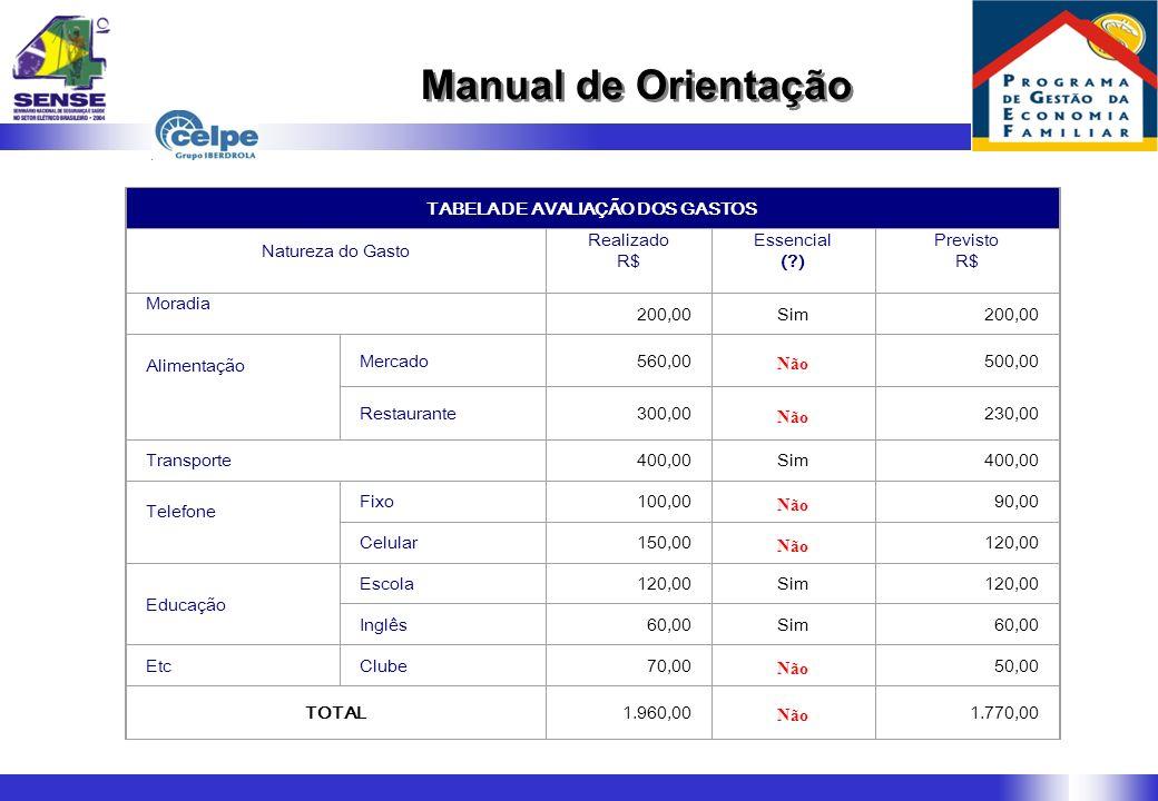 TABELA DE AVALIAÇÃO DOS GASTOS Natureza do Gasto Realizado R$ Essencial (?) Previsto R$ Moradia 200,00Sim200,00 Alimentação Mercado560,00 Não 500,00 R