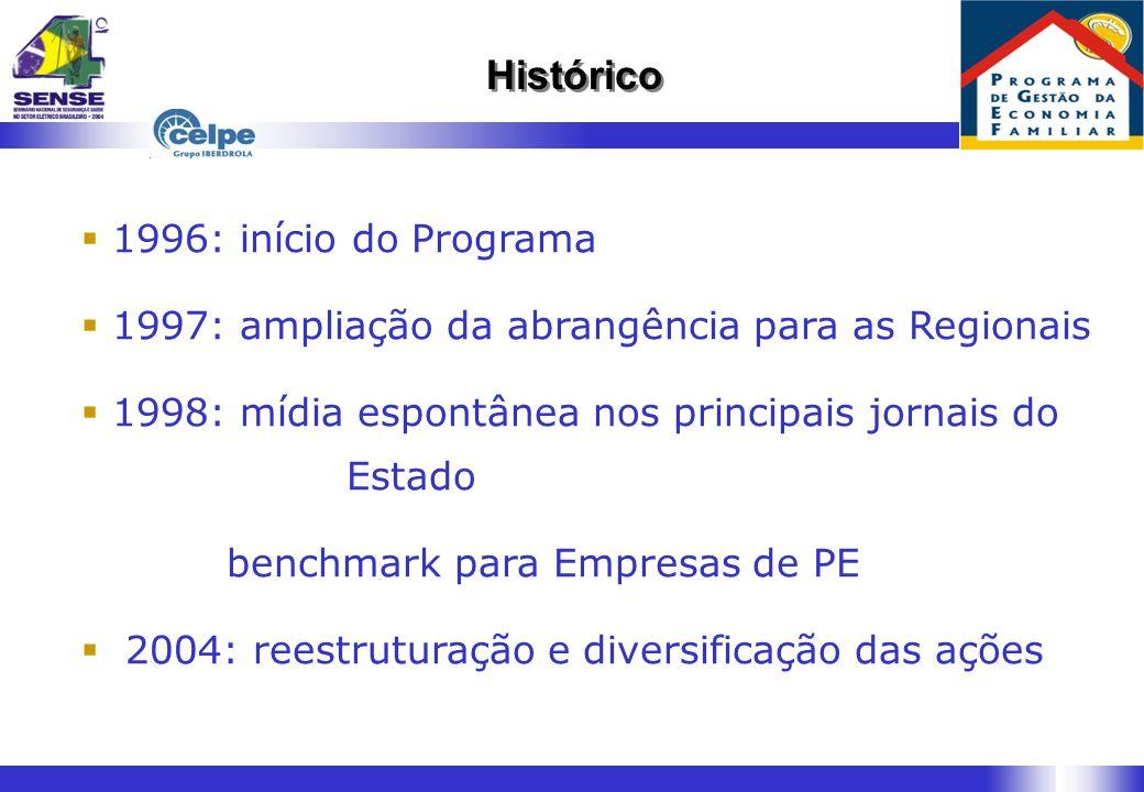 Histórico 1996: início do Programa 1997: ampliação da abrangência para as Regionais 1998: mídia espontânea nos principais jornais do Estado benchmark