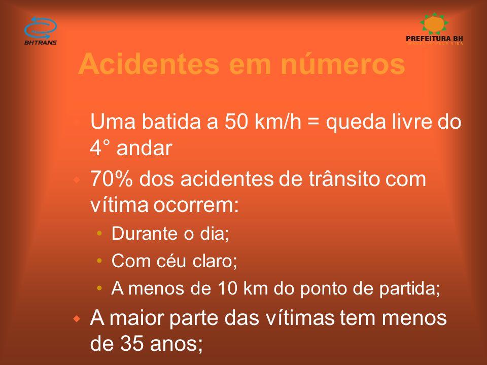 Acidentes em números w Uma batida a 50 km/h = queda livre do 4° andar w 70% dos acidentes de trânsito com vítima ocorrem: Durante o dia; Com céu claro; A menos de 10 km do ponto de partida; w A maior parte das vítimas tem menos de 35 anos;