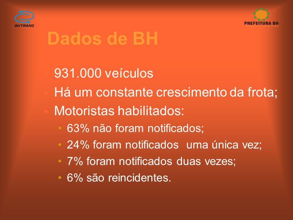 Dados de BH w9w931.000 veículos wHwHá um constante crescimento da frota; wMwMotoristas habilitados: 63% não foram notificados; 24% foram notificados uma única vez; 7% foram notificados duas vezes; 6% são reincidentes.