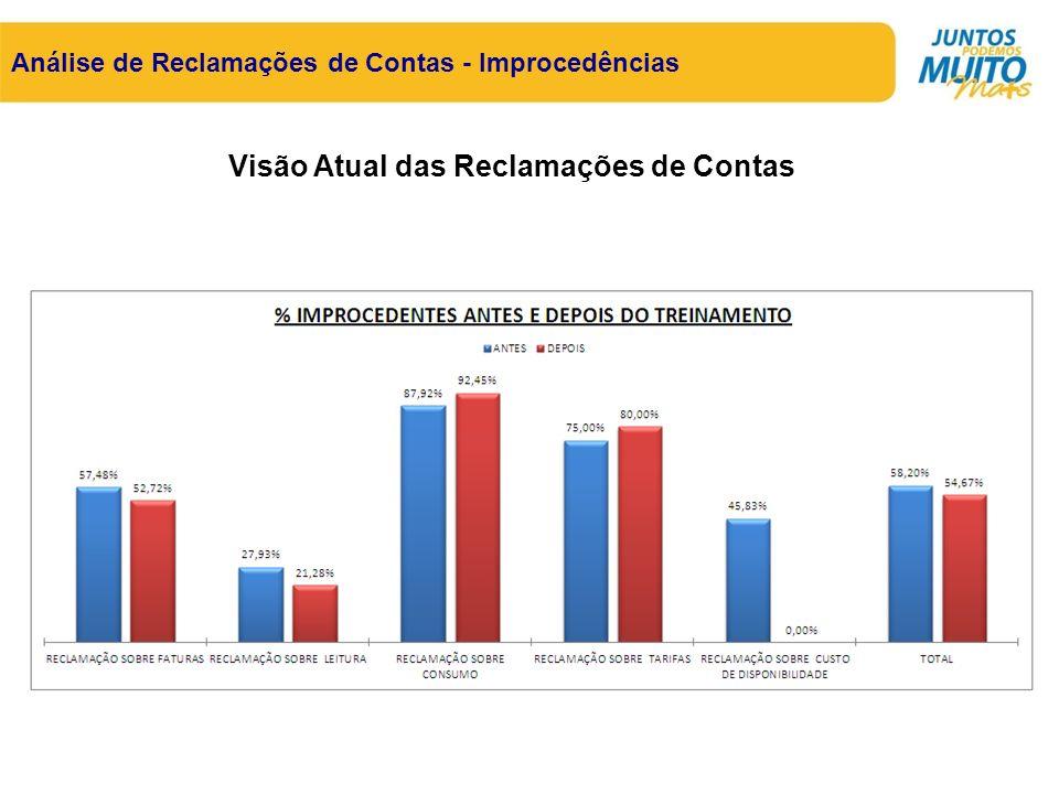 Análise de Reclamações de Contas - Improcedências Visão Atual das Reclamações de Contas