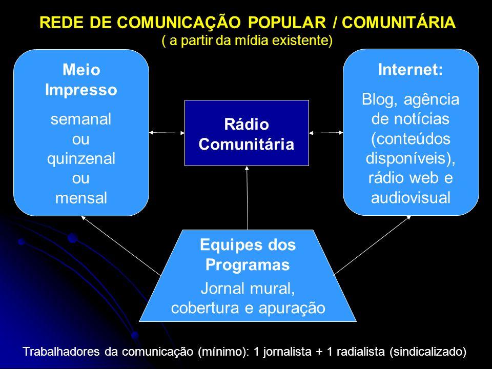 Rádio Comunitária Meio Impresso semanal ou quinzenal ou mensal Internet: Blog, agência de notícias (conteúdos disponíveis), rádio web e audiovisual Equipes dos Programas Jornal mural, cobertura e apuração Trabalhadores da comunicação (mínimo): 1 jornalista + 1 radialista (sindicalizado) REDE DE COMUNICAÇÃO POPULAR / COMUNITÁRIA ( a partir da mídia existente)