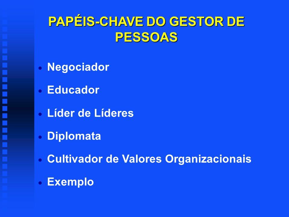 PAPÉIS-CHAVE DO GESTOR DE PESSOAS Estrategista Estrategista Agente de Transformação Agente de Transformação Catalisador de Resultados Catalisador de R