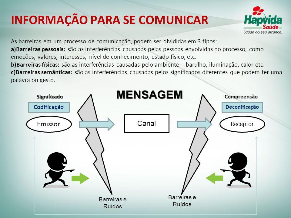 Emissor Receptor Canal MENSAGEM Barreiras e Ruídos Codificação Decodificação SignificadoCompreensão As barreiras em um processo de comunicação, podem
