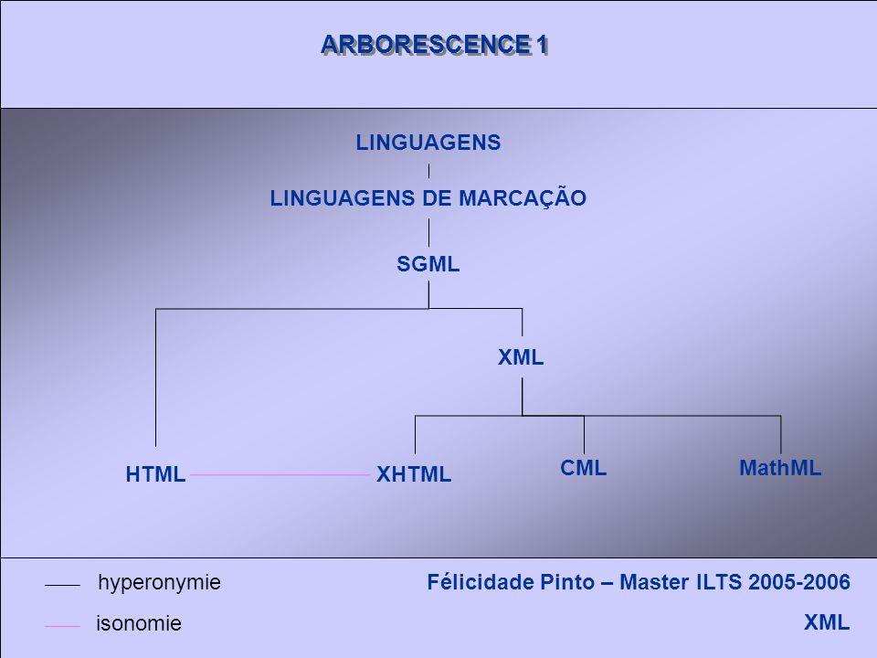 ARBORESCENCE 1 LINGUAGENS LINGUAGENS DE MARCAÇÃO SGML HTML XHTML XML CMLMathML Félicidade Pinto – Master ILTS 2005-2006 XML hyperonymie isonomie