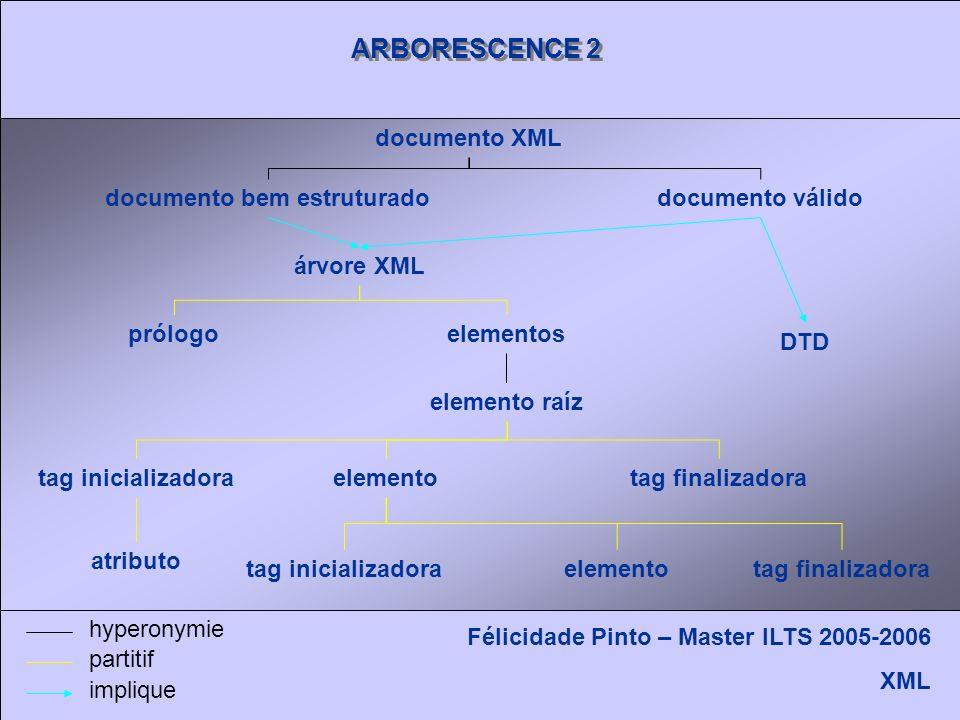 ARBORESCENCE 2 Félicidade Pinto – Master ILTS 2005-2006 XML árvore XML documento XML prólogoelementos elemento raíz tag finalizadora elemento tag inicializadora atributo tag finalizadora documento válidodocumento bem estruturado DTD hyperonymie partitif implique tag inicializadora