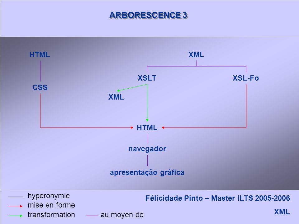 ARBORESCENCE 3 Félicidade Pinto – Master ILTS 2005-2006 XML hyperonymie mise en forme transformation HTMLXML XSLTXSL-Fo XML HTML CSS navegador au moyen de apresentação gráfica