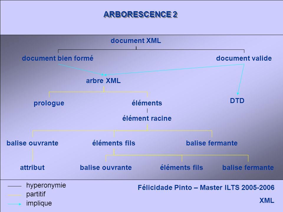 ARBORESCENCE 2 Félicidade Pinto – Master ILTS 2005-2006 XML arbre XML document XML prologueéléments élément racine balise fermante éléments fils balis