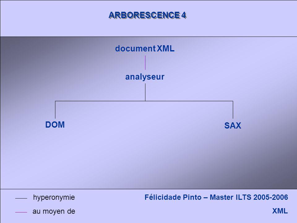 ARBORESCENCE 4 document XML analyseur DOM SAX Félicidade Pinto – Master ILTS 2005-2006 XML hyperonymie au moyen de