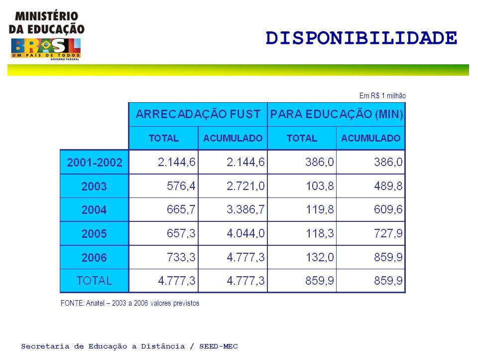Secretaria de Educação a Distância / SEED-MEC DISPONIBILIDADE Em R$ 1 milhão FONTE: Anatel – 2003 a 2006 valores previstos