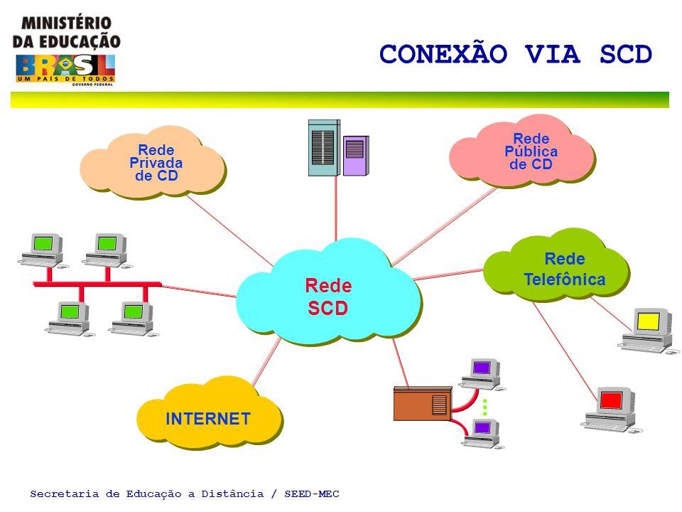 Secretaria de Educação a Distância / SEED-MEC CONEXÃO VIA SCD...... Rede Privada de CD Rede Pública de CD Rede SCD Rede Telefônica INTERNET