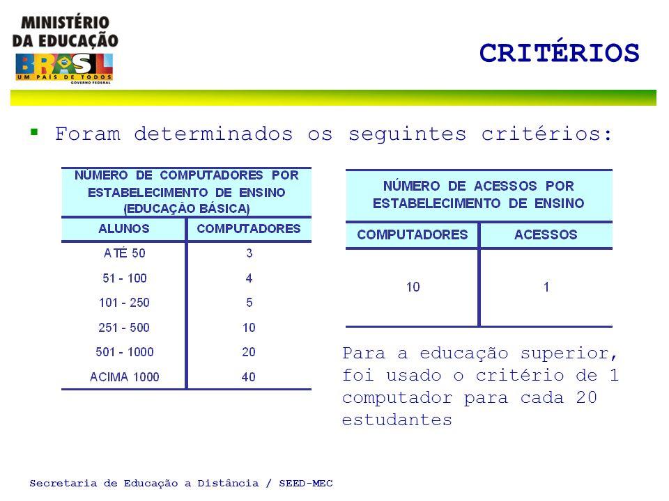 Secretaria de Educação a Distância / SEED-MEC CRITÉRIOS Foram determinados os seguintes critérios: Para a educação superior, foi usado o critério de 1 computador para cada 20 estudantes