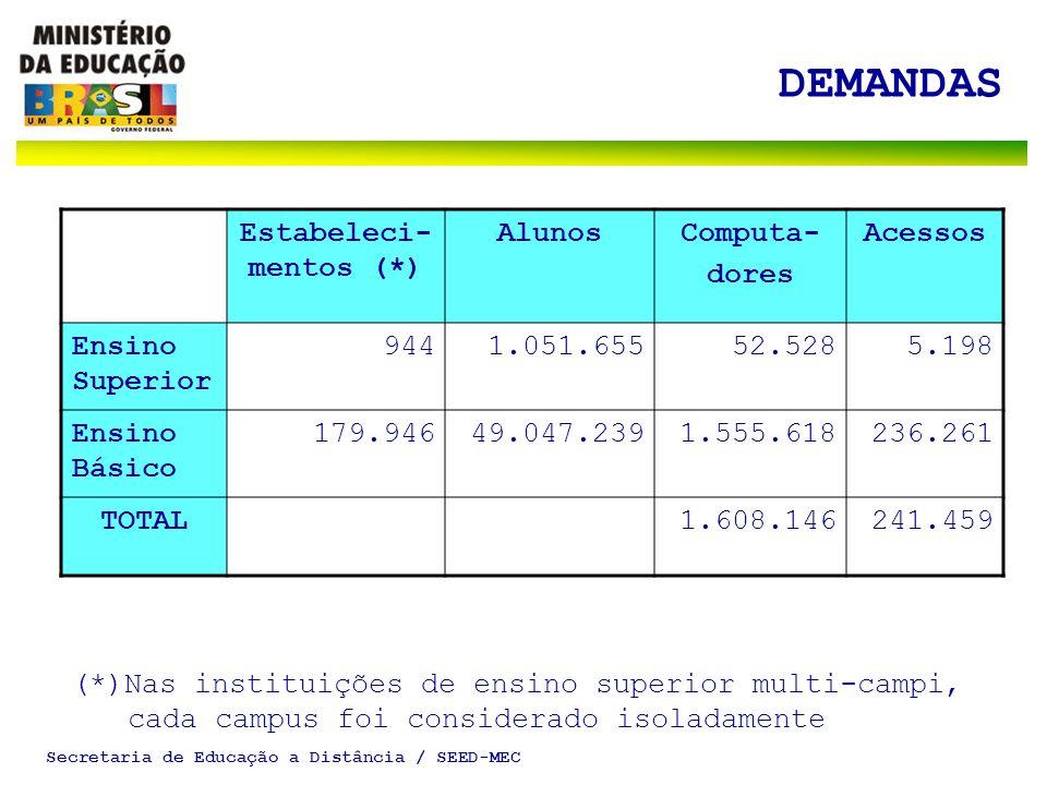 Secretaria de Educação a Distância / SEED-MEC DEMANDAS Estabeleci- mentos (*) AlunosComputa- dores Acessos Ensino Superior 9441.051.65552.5285.198 Ensino Básico 179.94649.047.2391.555.618236.261 TOTAL1.608.146241.459 (*)Nas instituições de ensino superior multi-campi, cada campus foi considerado isoladamente