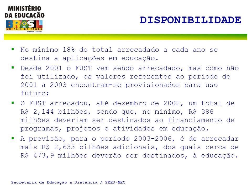 Secretaria de Educação a Distância / SEED-MEC DISPONIBILIDADE No mínimo 18% do total arrecadado a cada ano se destina a aplicações em educação. Desde