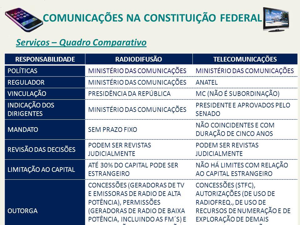 Serviços – Quadro Comparativo RESPONSABILIDADERADIODIFUSÃOTELECOMUNICAÇÕES POLÍTICASMINISTÉRIO DAS COMUNICAÇÕES REGULADORMINISTÉRIO DAS COMUNICAÇÕESANATEL VINCULAÇÃOPRESIDÊNCIA DA REPÚBLICAMC (NÃO É SUBORDINAÇÃO) INDICAÇÃO DOS DIRIGENTES MINISTÉRIO DAS COMUNICAÇÕES PRESIDENTE E APROVADOS PELO SENADO MANDATOSEM PRAZO FIXO NÃO COINCIDENTES E COM DURAÇÃO DE CINCO ANOS REVISÃO DAS DECISÕES PODEM SER REVISTAS JUDICIALMENTE LIMITAÇÃO AO CAPITAL ATÉ 30% DO CAPITAL PODE SER ESTRANGEIRO NÃO HÁ LIMITES COM RELAÇÃO AO CAPITAL ESTRANGEIRO OUTORGA CONCESSÕES (GERADORAS DE TV E EMISSORAS DE RADIO DE ALTA POTÊNCIA), PERMISSÕES (GERADORAS DE RADIO DE BAIXA POTÊNCIA, INCLUINDO AS FM´S) E AUTORIZAÇÕES (RADIODIFUSÃO COMUNITÁRIA) CONCESSÕES (STFC), AUTORIZAÇÕES (DE USO DE RADIOFREQ., DE USO DE RECURSOS DE NUMERAÇÃO E DE EXPLORAÇÃO DE DEMAIS SERVIÇOS) E PERMISSÕES (PRESTAÇÃO TEMPORÁRIA) COMUNICAÇÕES NA CONSTITUIÇÃO FEDERAL