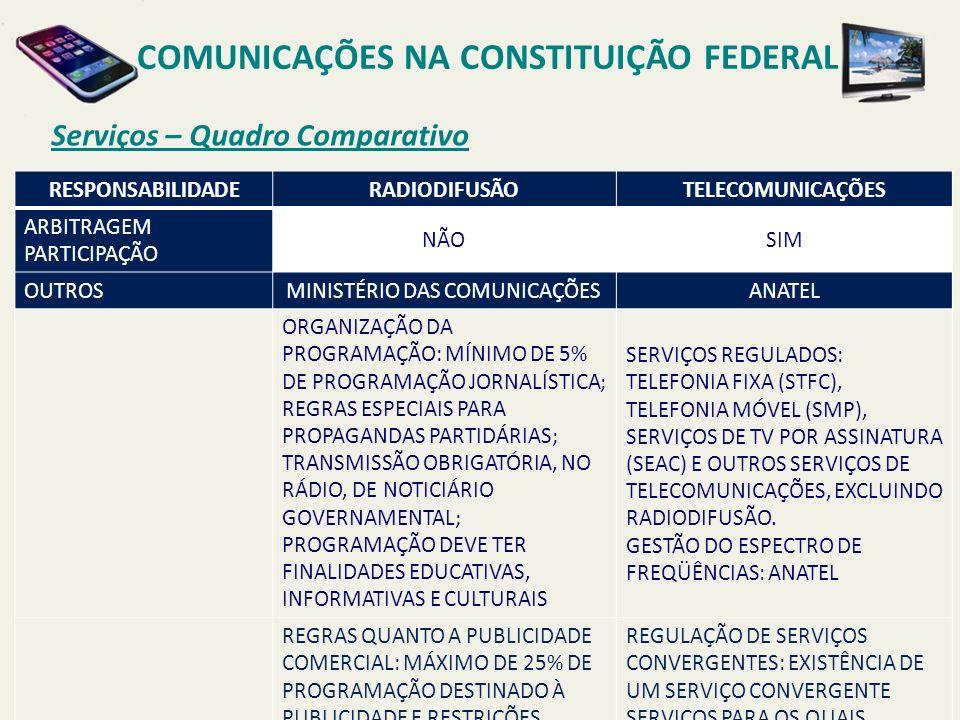 Serviços – Quadro Comparativo COMUNICAÇÕES NA CONSTITUIÇÃO FEDERAL RESPONSABILIDADERADIODIFUSÃOTELECOMUNICAÇÕES ARBITRAGEM PARTICIPAÇÃO NÃOSIM OUTROSMINISTÉRIO DAS COMUNICAÇÕESANATEL ORGANIZAÇÃO DA PROGRAMAÇÃO: MÍNIMO DE 5% DE PROGRAMAÇÃO JORNALÍSTICA; REGRAS ESPECIAIS PARA PROPAGANDAS PARTIDÁRIAS; TRANSMISSÃO OBRIGATÓRIA, NO RÁDIO, DE NOTICIÁRIO GOVERNAMENTAL; PROGRAMAÇÃO DEVE TER FINALIDADES EDUCATIVAS, INFORMATIVAS E CULTURAIS SERVIÇOS REGULADOS: TELEFONIA FIXA (STFC), TELEFONIA MÓVEL (SMP), SERVIÇOS DE TV POR ASSINATURA (SEAC) E OUTROS SERVIÇOS DE TELECOMUNICAÇÕES, EXCLUINDO RADIODIFUSÃO.
