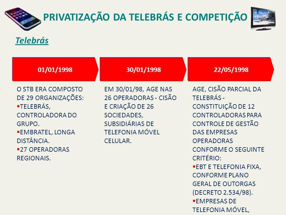 Telebrás PRIVATIZAÇÃO DA TELEBRÁS E COMPETIÇÃO AGE, CISÃO PARCIAL DA TELEBRÁS - CONSTITUIÇÃO DE 12 CONTROLADORAS PARA CONTROLE DE GESTÃO DAS EMPRESAS OPERADORAS CONFORME O SEGUINTE CRITÉRIO: EBT E TELEFONIA FIXA, CONFORME PLANO GERAL DE OUTORGAS (DECRETO 2.534/98).