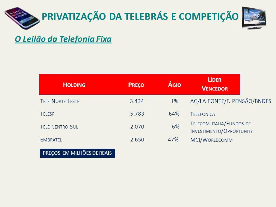 O Leilão da Telefonia Fixa PRIVATIZAÇÃO DA TELEBRÁS E COMPETIÇÃO Holding T ELE N ORTE L ESTE 3.434 1% T ELESP 5.78364% T ELEFONICA T ELE C ENTRO S UL 2.0706% T ELECOM I TALIA /F UNDOS DE I NVESTIMENTO /O PPORTUNITY E MBRATEL 2.65047% MCI/W ORLDCOMM AG/LA FONTE/F.