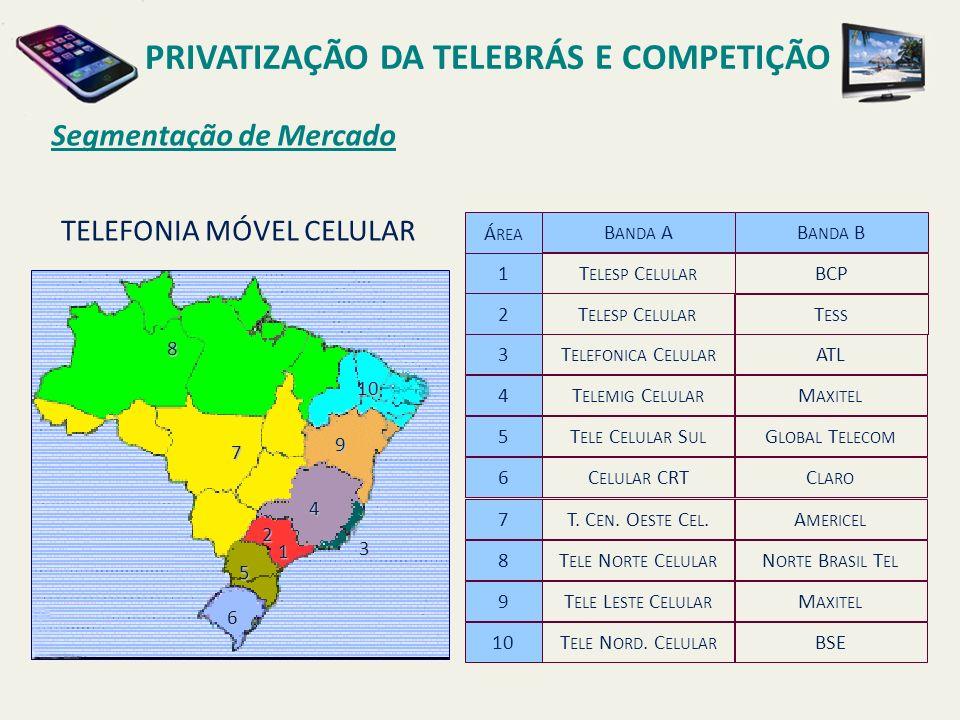 Segmentação de Mercado PRIVATIZAÇÃO DA TELEBRÁS E COMPETIÇÃO TELEFONIA MÓVEL CELULAR B ANDA A Á REA 1 B ANDA B 2 9 3 4 5 6 7 8 10 T ELESP C ELULAR T ESS T ELE L ESTE C ELULAR T ELEFONICA C ELULAR T ELEMIG C ELULAR T ELE C ELULAR S UL C ELULAR CRT T.