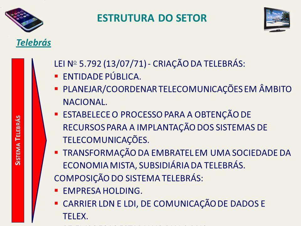 ESTRUTURA DO SETOR S ISTEMA T ELEBRÁS Telebrás LEI N o 5.792 (13/07/71) - CRIAÇÃO DA TELEBRÁS: ENTIDADE PÚBLICA.