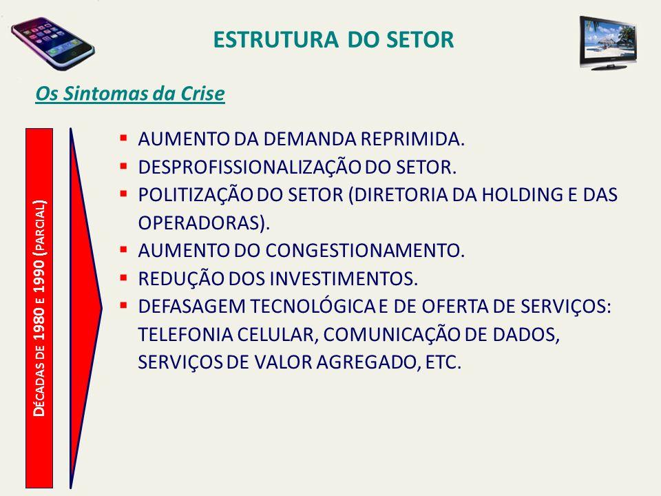 ESTRUTURA DO SETOR D ÉCADAS DE 1980 E 1990 ( PARCIAL ) Os Sintomas da Crise AUMENTO DA DEMANDA REPRIMIDA.