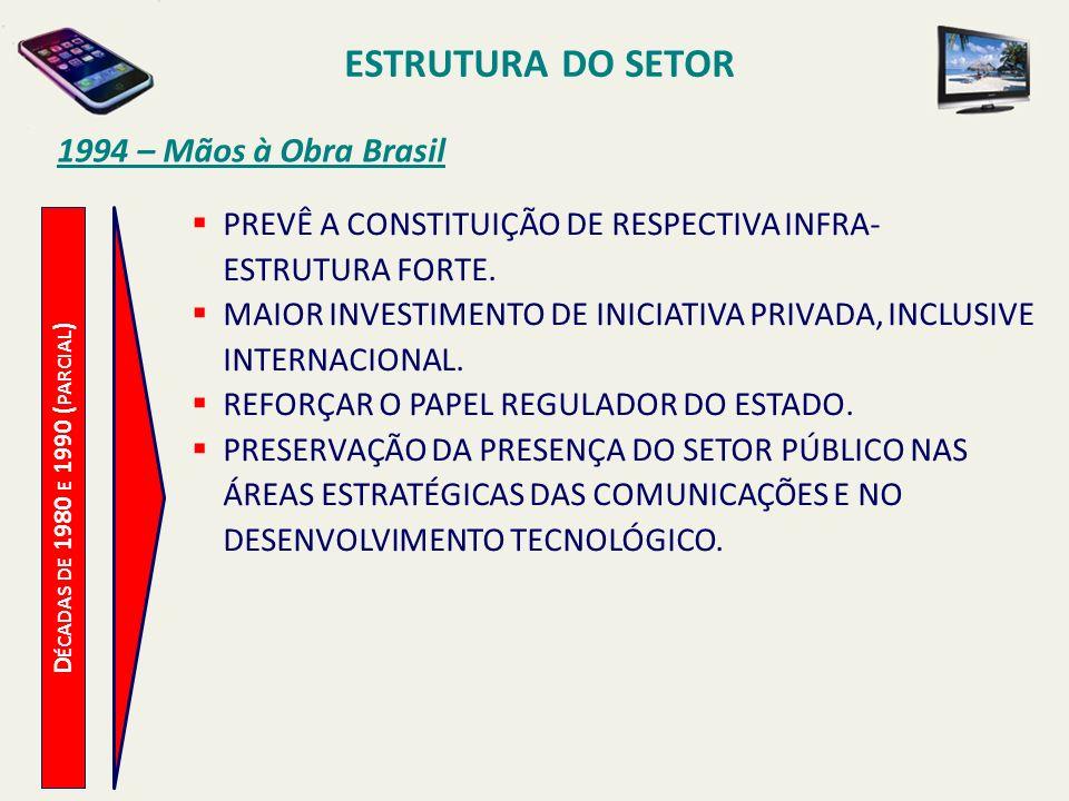 ESTRUTURA DO SETOR D ÉCADAS DE 1980 E 1990 ( PARCIAL ) 1994 – Mãos à Obra Brasil PREVÊ A CONSTITUIÇÃO DE RESPECTIVA INFRA- ESTRUTURA FORTE.