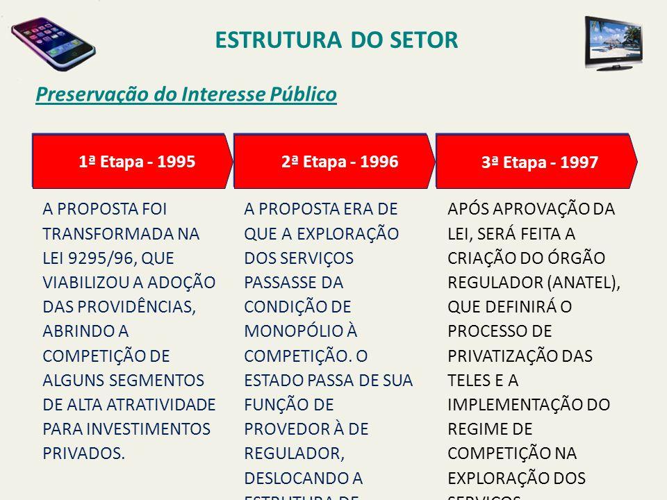 ESTRUTURA DO SETOR Preservação do Interesse Público APÓS APROVAÇÃO DA LEI, SERÁ FEITA A CRIAÇÃO DO ÓRGÃO REGULADOR (ANATEL), QUE DEFINIRÁ O PROCESSO DE PRIVATIZAÇÃO DAS TELES E A IMPLEMENTAÇÃO DO REGIME DE COMPETIÇÃO NA EXPLORAÇÃO DOS SERVIÇOS.