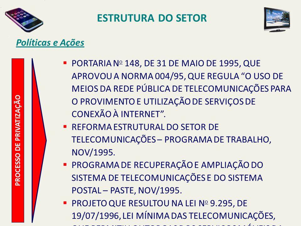 ESTRUTURA DO SETOR Políticas e Ações PORTARIA N o 148, DE 31 DE MAIO DE 1995, QUE APROVOU A NORMA 004/95, QUE REGULA O USO DE MEIOS DA REDE PÚBLICA DE TELECOMUNICAÇÕES PARA O PROVIMENTO E UTILIZAÇÃO DE SERVIÇOS DE CONEXÃO À INTERNET.