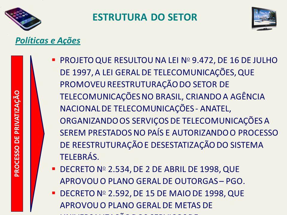 ESTRUTURA DO SETOR PROCESSO DE PRIVATIZAÇÃO Políticas e Ações PROJETO QUE RESULTOU NA LEI N o 9.472, DE 16 DE JULHO DE 1997, A LEI GERAL DE TELECOMUNICAÇÕES, QUE PROMOVEU REESTRUTURAÇÃO DO SETOR DE TELECOMUNICAÇÕES NO BRASIL, CRIANDO A AGÊNCIA NACIONAL DE TELECOMUNICAÇÕES - ANATEL, ORGANIZANDO OS SERVIÇOS DE TELECOMUNICAÇÕES A SEREM PRESTADOS NO PAÍS E AUTORIZANDO O PROCESSO DE REESTRUTURAÇÃO E DESESTATIZAÇÃO DO SISTEMA TELEBRÁS.