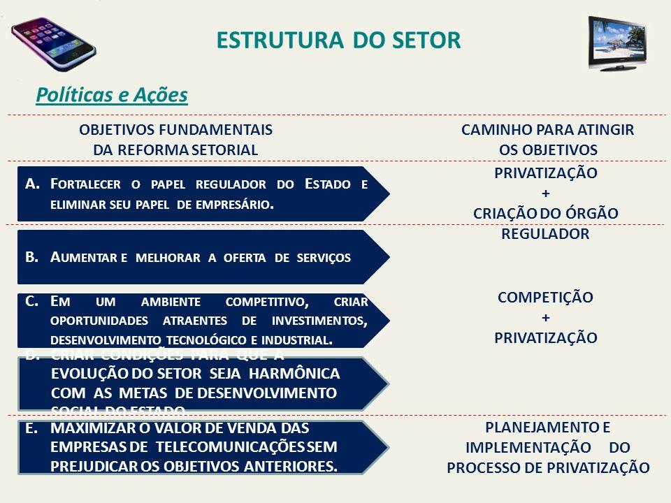 ESTRUTURA DO SETOR Políticas e Ações A.F ORTALECER O PAPEL REGULADOR DO E STADO E ELIMINAR SEU PAPEL DE EMPRESÁRIO.