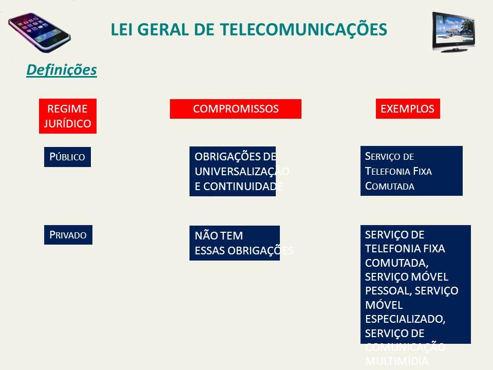 Definições LEI GERAL DE TELECOMUNICAÇÕES REGIME JURÍDICO COMPROMISSOS EXEMPLOS P ÚBLICO P RIVADO OBRIGAÇÕES DE UNIVERSALIZAÇÃO E CONTINUIDADE NÃO TEM ESSAS OBRIGAÇÕES S ERVIÇO DE T ELEFONIA F IXA C OMUTADA SERVIÇO DE TELEFONIA FIXA COMUTADA, SERVIÇO MÓVEL PESSOAL, SERVIÇO MÓVEL ESPECIALIZADO, SERVIÇO DE COMUNICAÇÃO MULTIMÍDIA