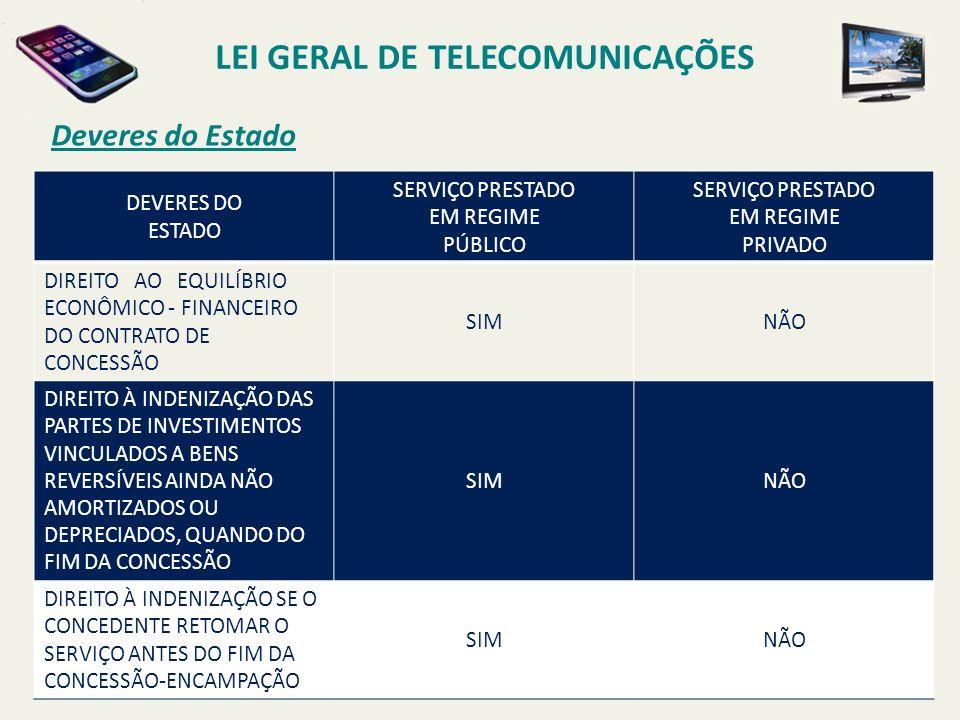 Deveres do Estado LEI GERAL DE TELECOMUNICAÇÕES DEVERES DO ESTADO SERVIÇO PRESTADO EM REGIME PÚBLICO SERVIÇO PRESTADO EM REGIME PRIVADO DIREITO AO EQUILÍBRIO ECONÔMICO - FINANCEIRO DO CONTRATO DE CONCESSÃO SIMNÃO DIREITO À INDENIZAÇÃO DAS PARTES DE INVESTIMENTOS VINCULADOS A BENS REVERSÍVEIS AINDA NÃO AMORTIZADOS OU DEPRECIADOS, QUANDO DO FIM DA CONCESSÃO SIMNÃO DIREITO À INDENIZAÇÃO SE O CONCEDENTE RETOMAR O SERVIÇO ANTES DO FIM DA CONCESSÃO-ENCAMPAÇÃO SIMNÃO