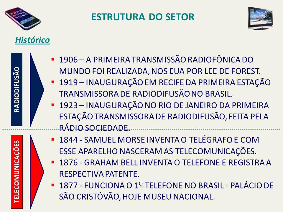 ESTRUTURA DO SETOR 1906 – A PRIMEIRA TRANSMISSÃO RADIOFÔNICA DO MUNDO FOI REALIZADA, NOS EUA POR LEE DE FOREST.
