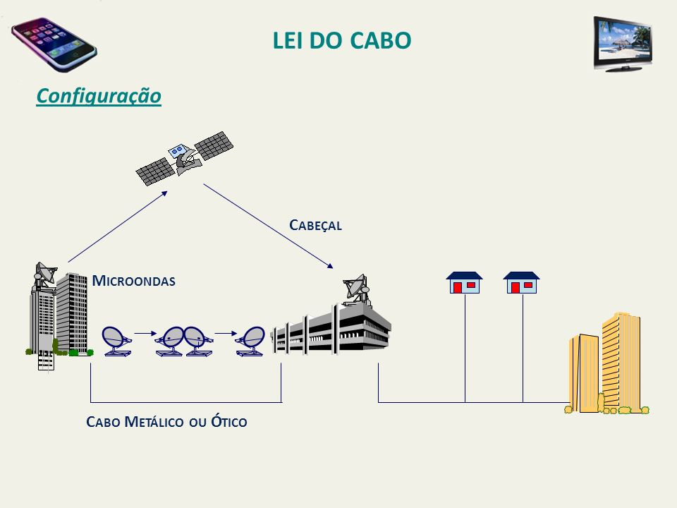 Configuração LEI DO CABO C ABO M ETÁLICO OU Ó TICO M ICROONDAS C ABEÇAL