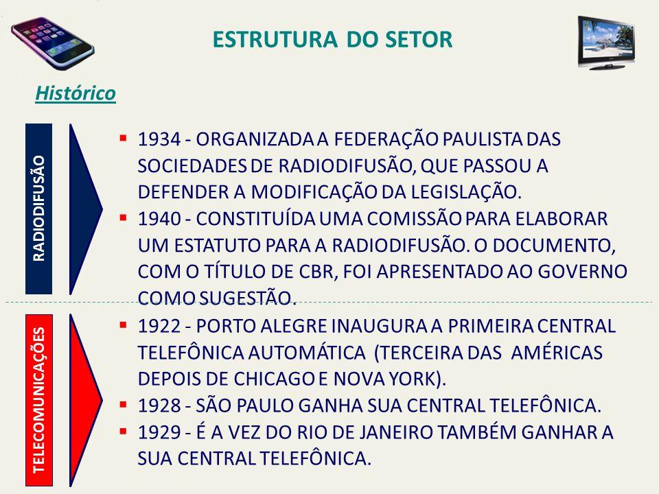 ESTRUTURA DO SETOR 1934 - ORGANIZADA A FEDERAÇÃO PAULISTA DAS SOCIEDADES DE RADIODIFUSÃO, QUE PASSOU A DEFENDER A MODIFICAÇÃO DA LEGISLAÇÃO.