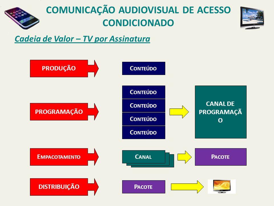 Cadeia de Valor – TV por Assinatura COMUNICAÇÃO AUDIOVISUAL DE ACESSO CONDICIONADO PRODUÇÃO PROGRAMAÇÃO E MPACOTAMENTO DISTRIBUIÇÃO C ONTEÚDO C ANAL P ACOTE CANAL DE PROGRAMAÇÃ O P ACOTE