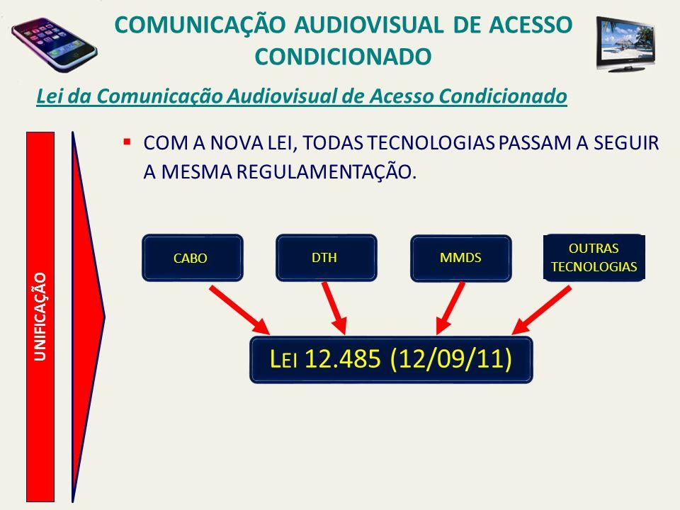 UNIFICAÇÃO Lei da Comunicação Audiovisual de Acesso Condicionado COMUNICAÇÃO AUDIOVISUAL DE ACESSO CONDICIONADO CABO DTH MMDS OUTRAS TECNOLOGIAS L EI 12.485 (12/09/11) COM A NOVA LEI, TODAS TECNOLOGIAS PASSAM A SEGUIR A MESMA REGULAMENTAÇÃO.