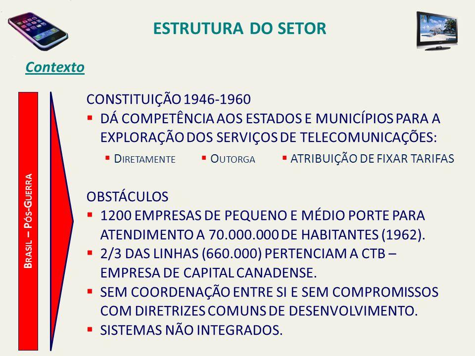 ESTRUTURA DO SETOR B RASIL – P ÓS -G UERRA Contexto CONSTITUIÇÃO 1946-1960 DÁ COMPETÊNCIA AOS ESTADOS E MUNICÍPIOS PARA A EXPLORAÇÃO DOS SERVIÇOS DE TELECOMUNICAÇÕES: OBSTÁCULOS 1200 EMPRESAS DE PEQUENO E MÉDIO PORTE PARA ATENDIMENTO A 70.000.000 DE HABITANTES (1962).