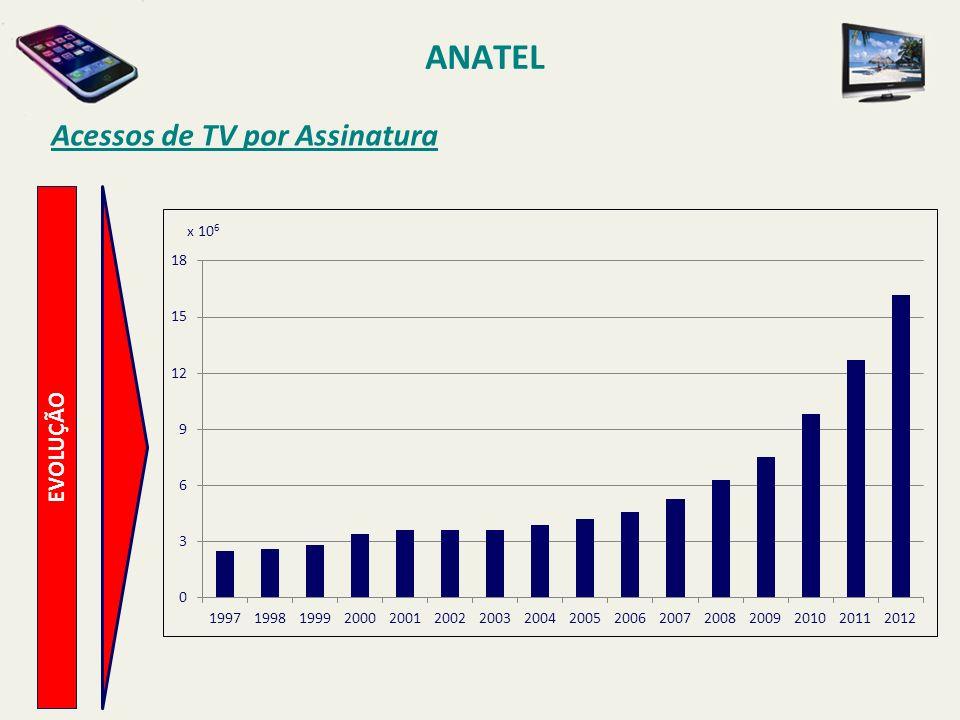 ANATEL EVOLUÇÃO Acessos de TV por Assinatura x 10 6