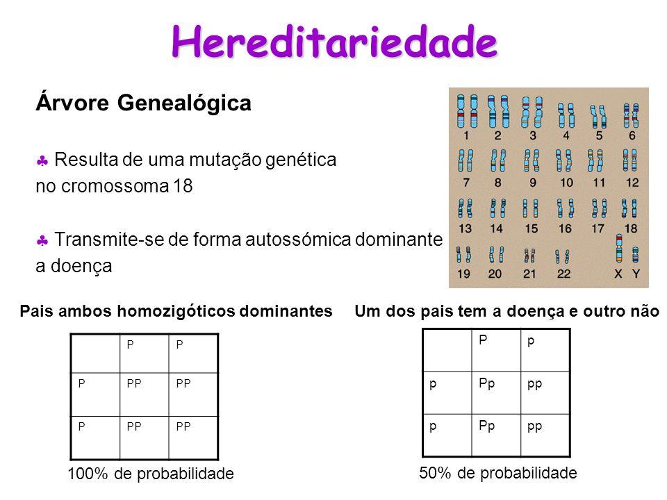 Hereditariedade Árvore Genealógica Resulta de uma mutação genética no cromossoma 18 Transmite-se de forma autossómica dominante a doença PP PPP P Pp p