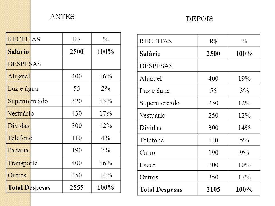 RECEITASR$% Salário2500100% DESPESAS Aluguel40016% Luz e água552% Supermercado32013% Vestuário43017% Dívidas30012% Telefone1104% Padaria1907% Transpor