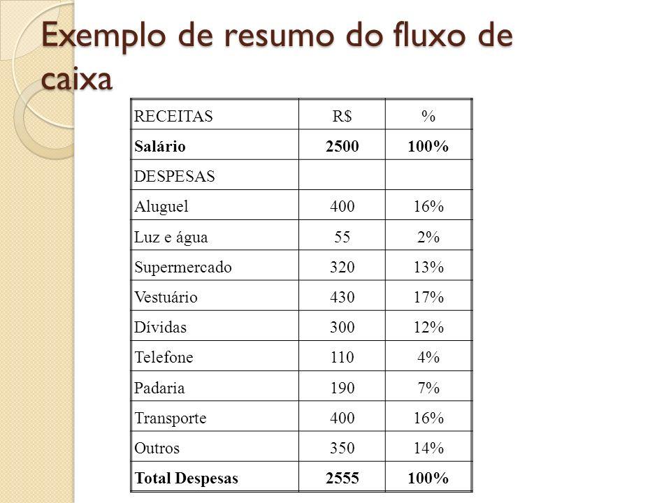 Exemplo de resumo do fluxo de caixa RECEITASR$% Salário2500100% DESPESAS Aluguel40016% Luz e água552% Supermercado32013% Vestuário43017% Dívidas30012%