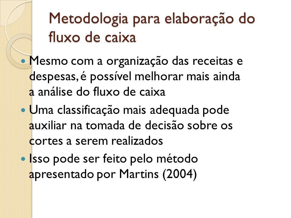 Metodologia para elaboração do fluxo de caixa Mesmo com a organização das receitas e despesas, é possível melhorar mais ainda a análise do fluxo de ca