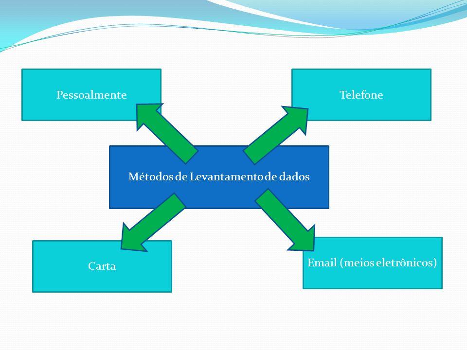 Métodos de Levantamento de dados Pessoalmente Carta Email (meios eletrônicos) Telefone