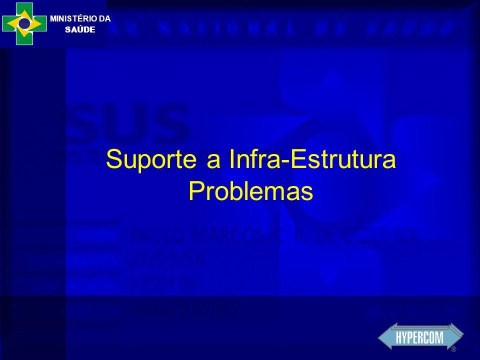 MINISTÉRIO DA SAÚDE Suporte a Infra-Estrutura Problemas