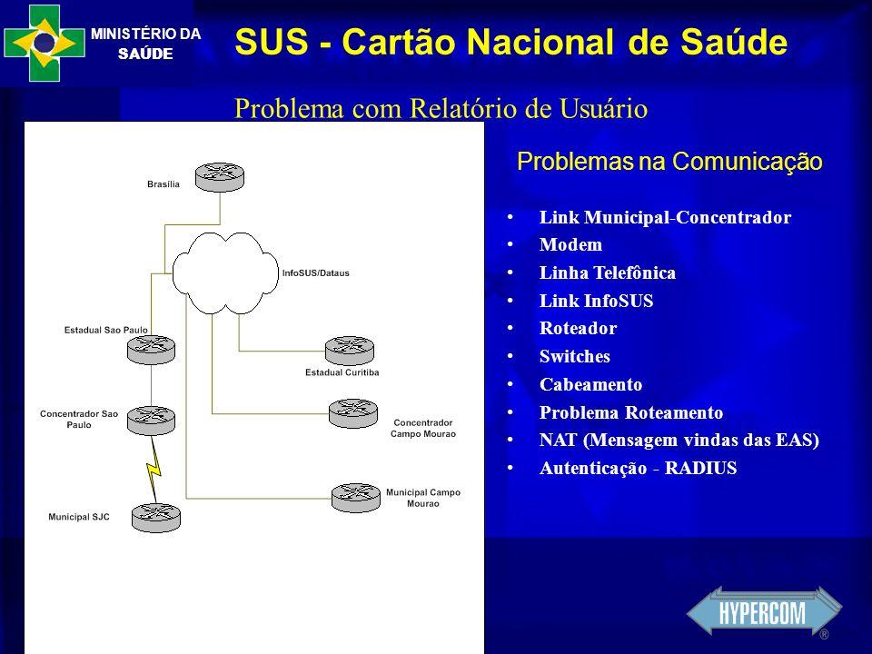 MINISTÉRIO DA SAÚDE SUS - Cartão Nacional de Saúde Problema com Relatório de Usuário Problemas na Comunicação Link Municipal-Concentrador Modem Linha