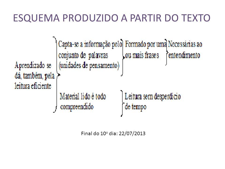 ESQUEMA PRODUZIDO A PARTIR DO TEXTO Final do 10 o dia: 22/07/2013