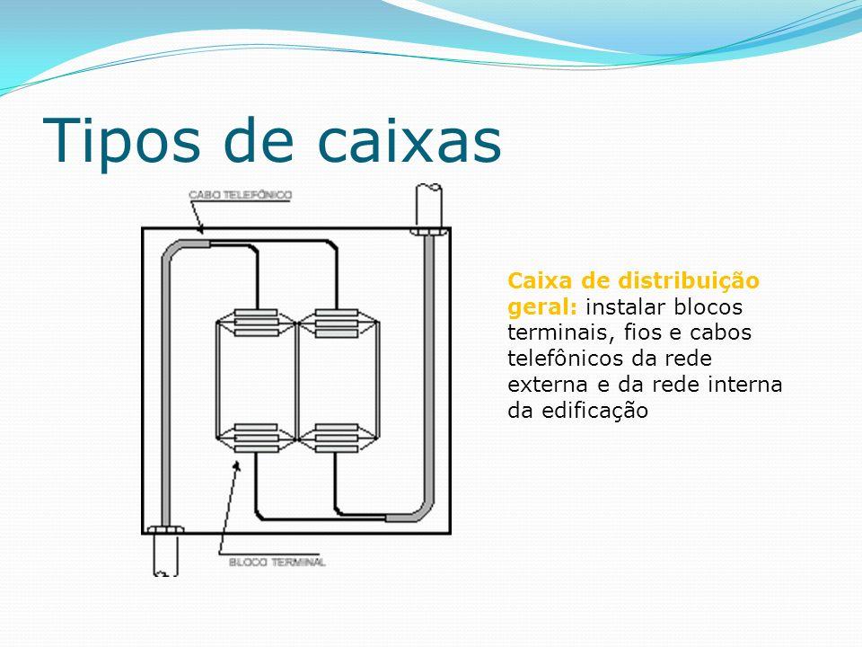 Tipos de caixas Caixa de distribuição: instalar blocos terminais, fios e cabos telefônicos da rede interna