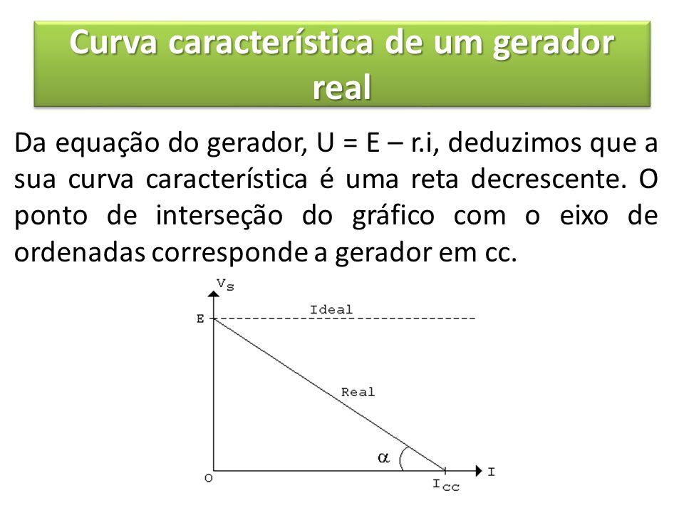 Curva característica de um gerador real Da equação do gerador, U = E – r.i, deduzimos que a sua curva característica é uma reta decrescente. O ponto d