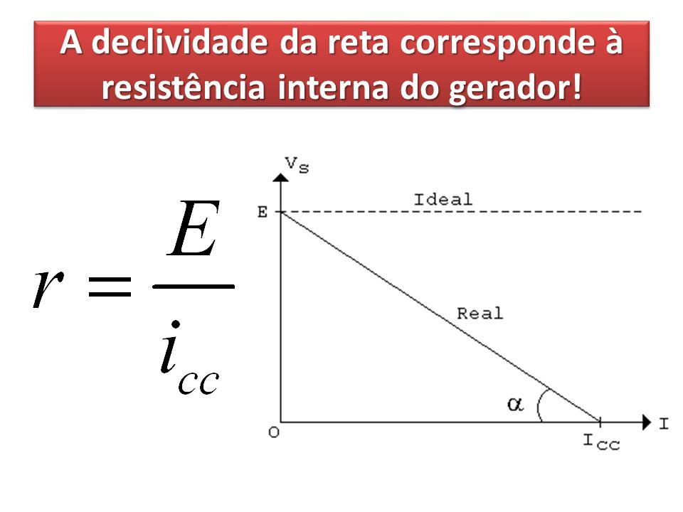 A declividade da reta corresponde à resistência interna do gerador!